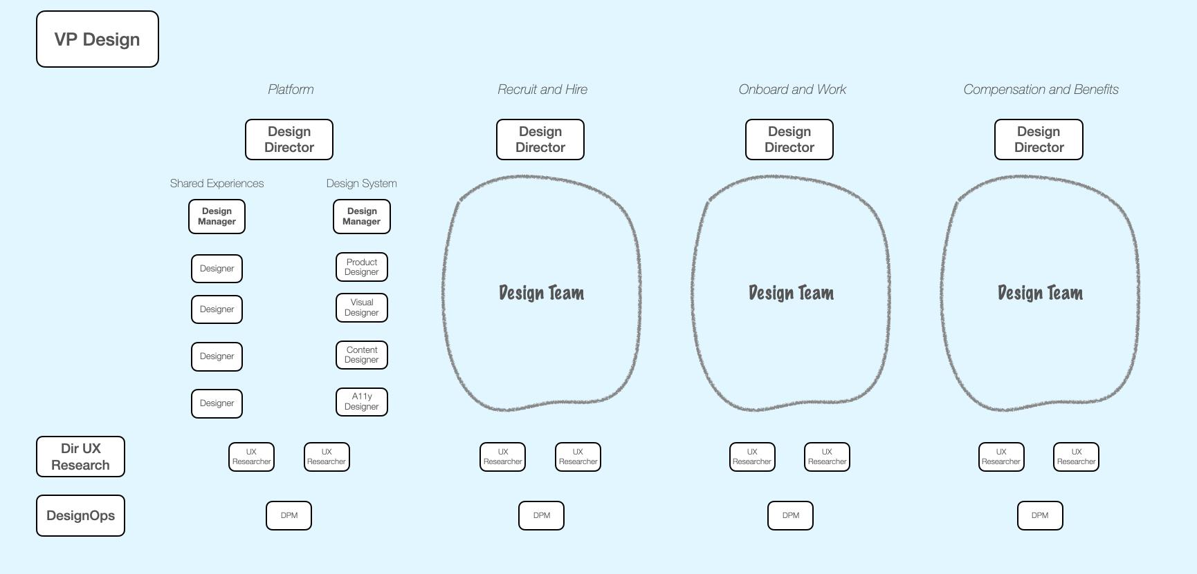 Scaling design organization with platform design remaining the same, on the left