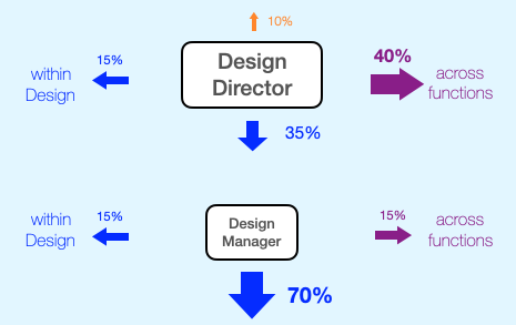 Diagram of how a Design Director spends their time